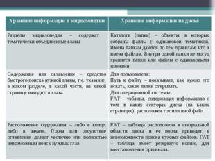 Хранение информации в энциклопедииХранение информации на диске Разделы энцик