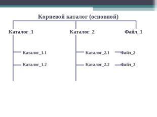 Корневой каталог (основной) Каталог_1 Каталог_2  Файл_1  Каталог_1.1