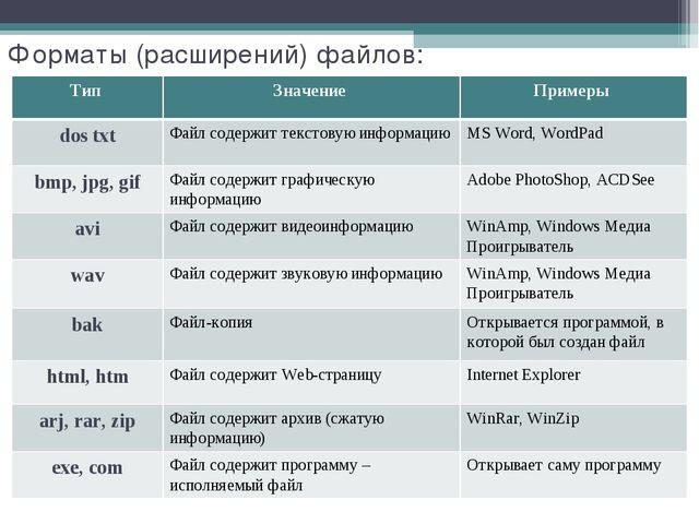 Форматы (расширений) файлов: Тип Значение Примеры dos txtФайл содержит тек...