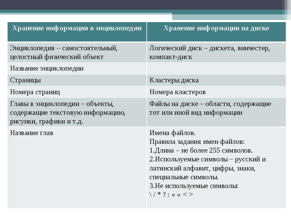 Хранение информации в энциклопедииХранение информации на диске Энциклопедия...