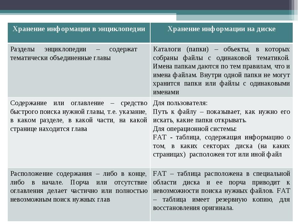 Хранение информации в энциклопедииХранение информации на диске Разделы энцик...