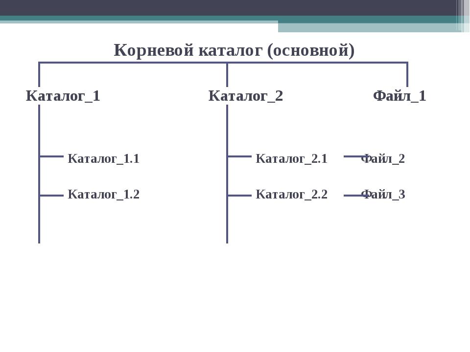 Корневой каталог (основной) Каталог_1 Каталог_2  Файл_1  Каталог_1.1...