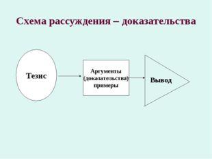 Схема рассуждения – доказательства Тезис Аргументы (доказательства) примеры В