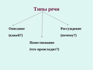 Типы речи Описание (какой?) Повествование (что происходит?) Рассуждение (поче