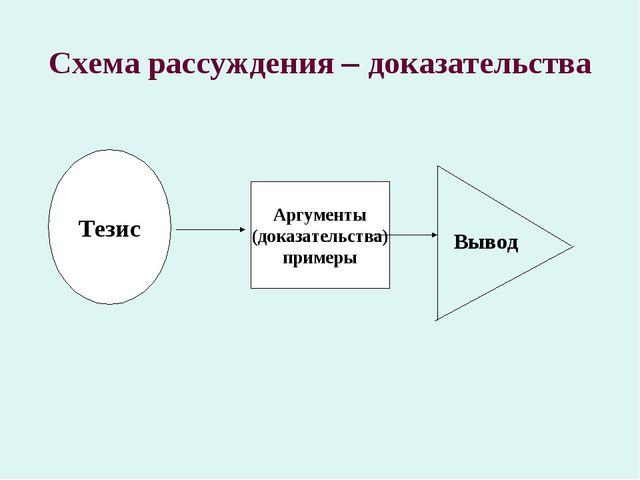 Схема рассуждения – доказательства Тезис Аргументы (доказательства) примеры В...