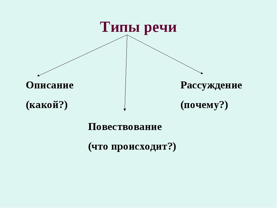 Типы речи Описание (какой?) Повествование (что происходит?) Рассуждение (поче...