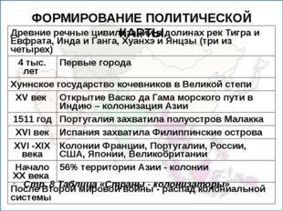 ФОРМИРОВАНИЕ ПОЛИТИЧЕСКОЙ КАРТЫ Стр. 8 Таблица «Страны - колонизаторы» Древни
