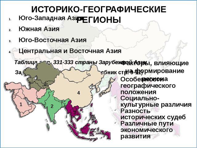 ИСТОРИКО-ГЕОГРАФИЧЕСКИЕ РЕГИОНЫ Юго-Западная Азия Южная Азия Юго-Восточная Аз...
