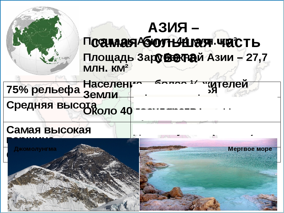 АЗИЯ – самая большая часть света Площадь Азии – 44 млн. км² Площадь Зарубежн...