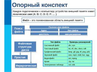 Опорный конспект Файл – это поименованная область внешней памяти Каждое подкл