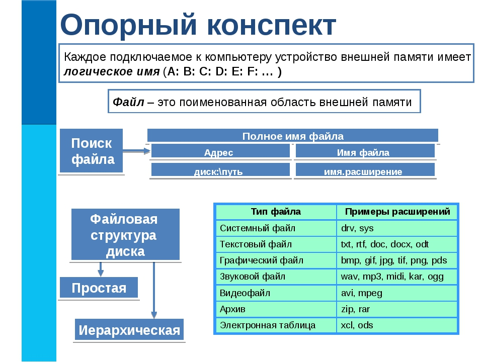 Опорный конспект Файл – это поименованная область внешней памяти Каждое подкл...