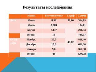 Результаты исследования  Месяц Водоотведение Тариф Сумма Лето Июнь 8,58 36,6