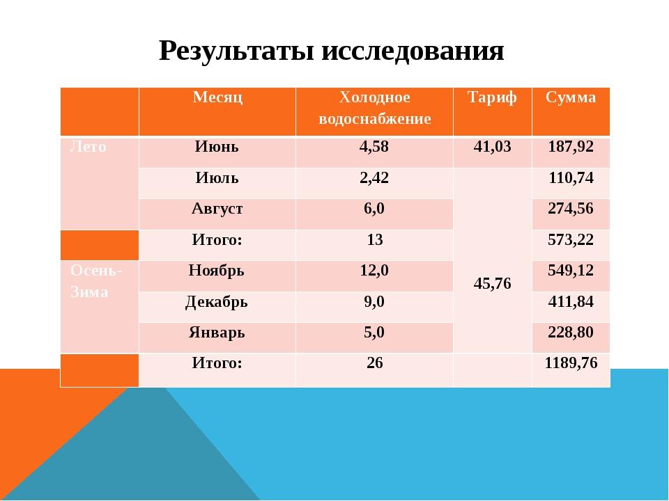 Результаты исследования  Месяц Холодное водоснабжение Тариф Сумма Лето Июнь...