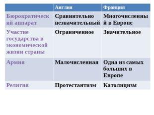 АнглияФранция Бюрократический аппаратСравнительно незначительныйМногочисл