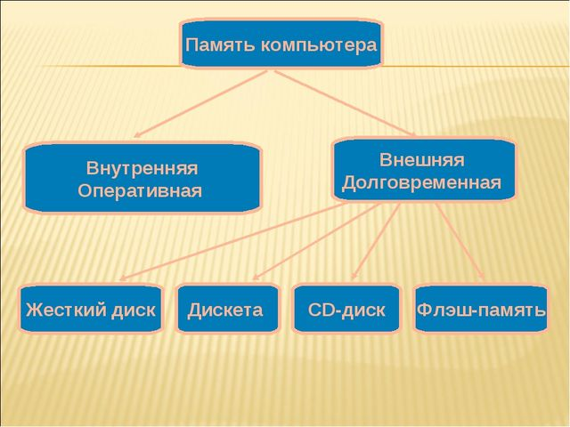 Внутренняя Оперативная Внешняя Долговременная