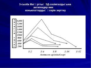 3-сызба Миқұрттың ЭД-сезімталдығына антигендер мен коньюгаттардың әсерін зерт