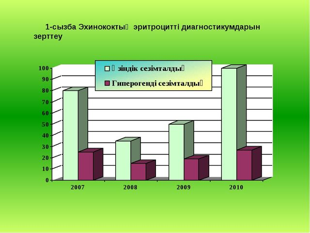 1-сызба Эхинококтың эритроцитті диагностикумдарын зерттеу