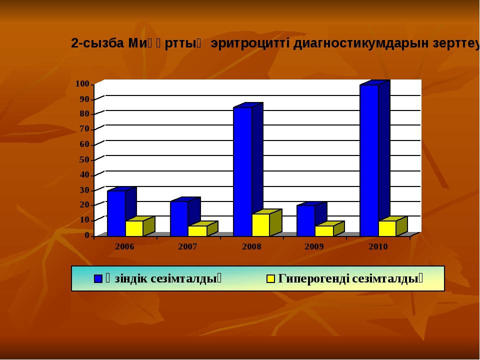 2-сызба Миқұрттың эритроцитті диагностикумдарын зерттеу