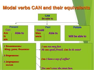 Modal verbs CAN and their equivalents CAN Be able to Present Can Am Able to