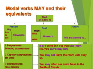 Modal verbs MAY and their equivalents MAY Be allow to Present May Am Is Allow