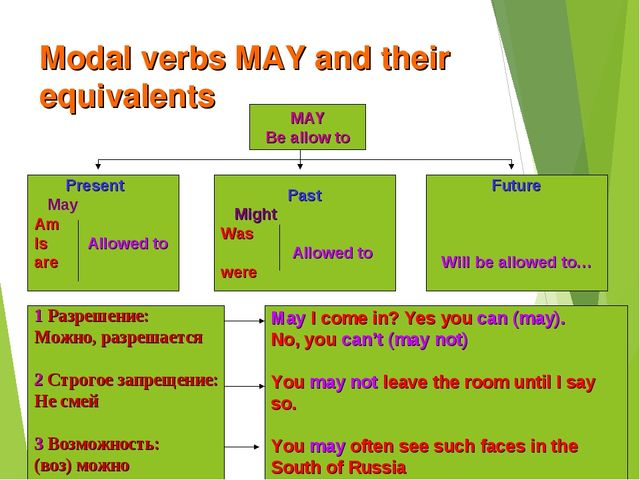 Modal verbs MAY and their equivalents MAY Be allow to Present May Am Is Allow...