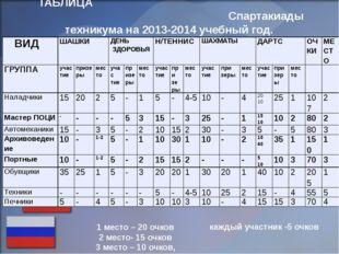 ТАБЛИЦА Спартакиады техникума на 2013-2014 учебный год. 1 место – 20 очков 2