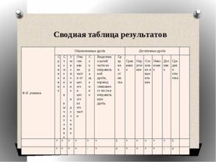 Сводная таблица результатов Ф.И. ученика Обыкновенные дроби Десятичные дроби