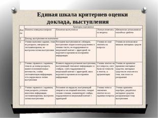 Единая шкала критериев оценки доклада, выступления Баллы Критерии оценивания
