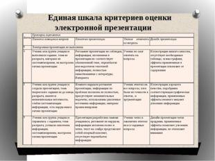 Единая шкала критериев оценки электронной презентации Баллы Критерии оценива