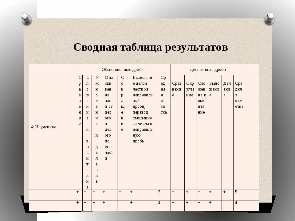 Сводная таблица результатов Ф.И. ученика Обыкновенные дроби Десятичные дроби...