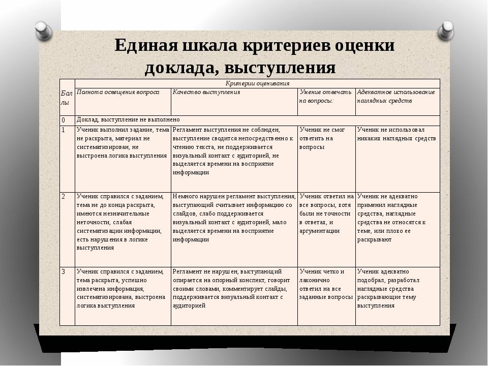 Единая шкала критериев оценки доклада, выступления Баллы Критерии оценивания...