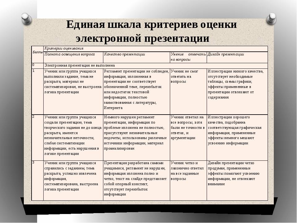Единая шкала критериев оценки электронной презентации Баллы Критерии оценива...