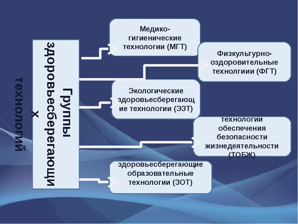Группы здоровьесберегающих технологий Медико-гигиенические технологии (МГТ) Ф...