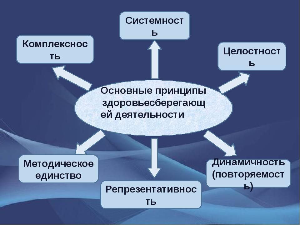 Основные принципы здоровьесберегающей деятельности Комплексность Системность...