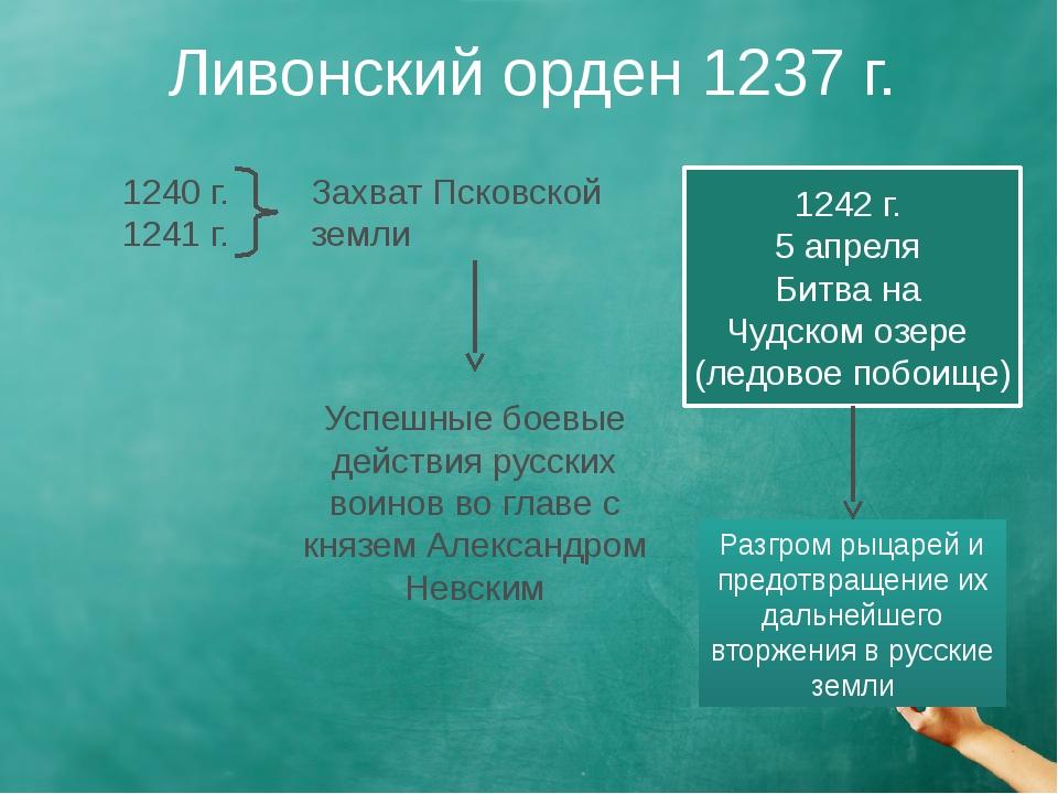 Ливонский орден 1237 г. 1240 г. 1241 г. Захват Псковской земли Успешные боевы...