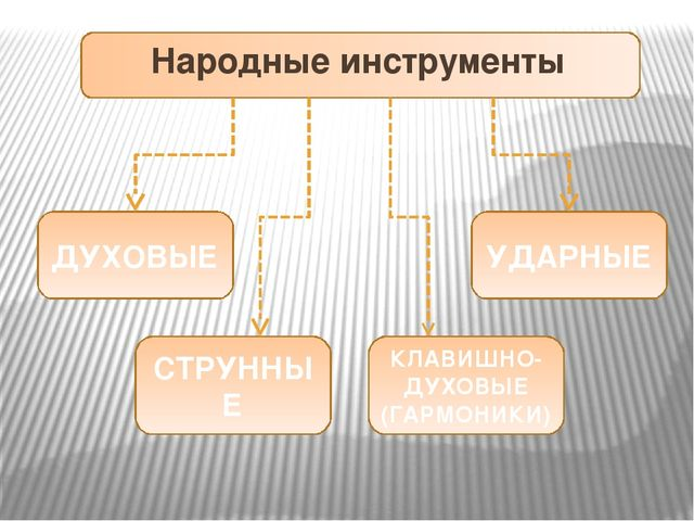 Народные инструменты ДУХОВЫЕ СТРУННЫЕ КЛАВИШНО-ДУХОВЫЕ (ГАРМОНИКИ) УДАРНЫЕ