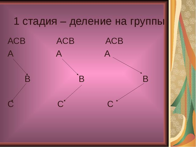 1 стадия – деление на группы ACB ACB ACB A A A B B B C C C