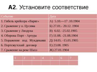 А2. Установите соответствие Событие Дата 1. Гибель крейсера «Варяг» А) 5.10.—