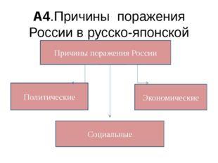 А4.Причины поражения России в русско-японской войне Причины поражения России