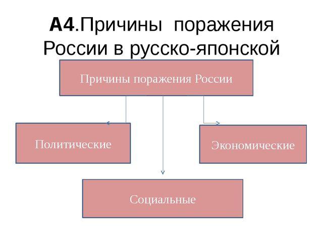 А4.Причины поражения России в русско-японской войне Причины поражения России...