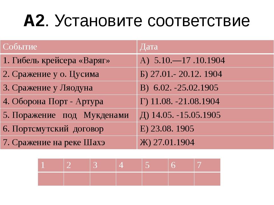 А2. Установите соответствие Событие Дата 1. Гибель крейсера «Варяг» А) 5.10.—...