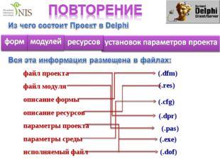 (.dpr) файл проекта файл модуля описание формы описание ресурсов параметры пр