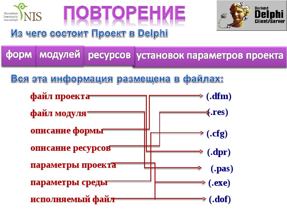 (.dpr) файл проекта файл модуля описание формы описание ресурсов параметры пр...