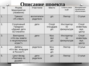 Описание проекта № Форма Мероприятия (название) Участники Место Ответствен ны
