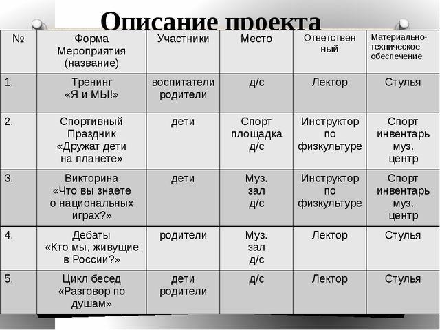 Описание проекта № Форма Мероприятия (название) Участники Место Ответствен ны...