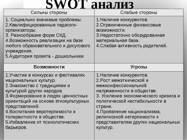 SWOT анализ Сильны стороны Слабые стороны 1.Социально значимые проблемы. 2.Кв...