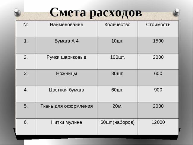 Смета расходов № Наименование Количество Стоимость 1. Бумага А 4 10шт. 1500 2...