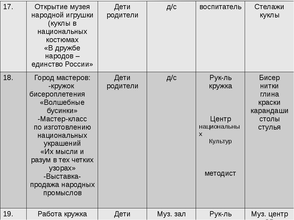 17. Открытие музея народной игрушки (куклы в национальных костюмах «В дружбе...