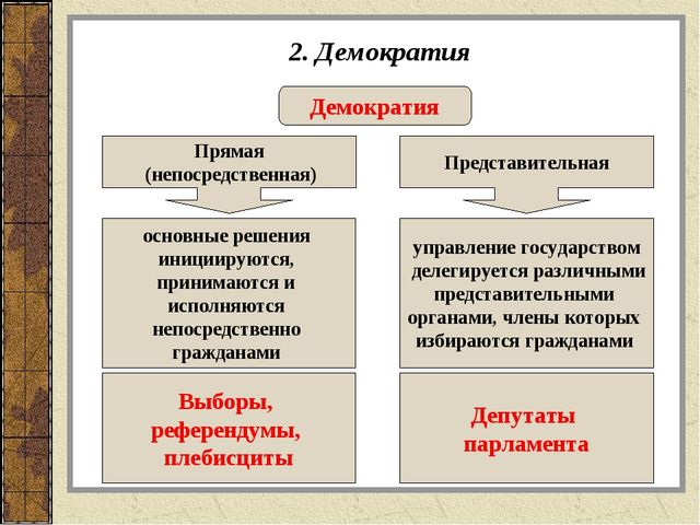 2. Демократия Демократия Прямая (непосредственная) Представительная основные...