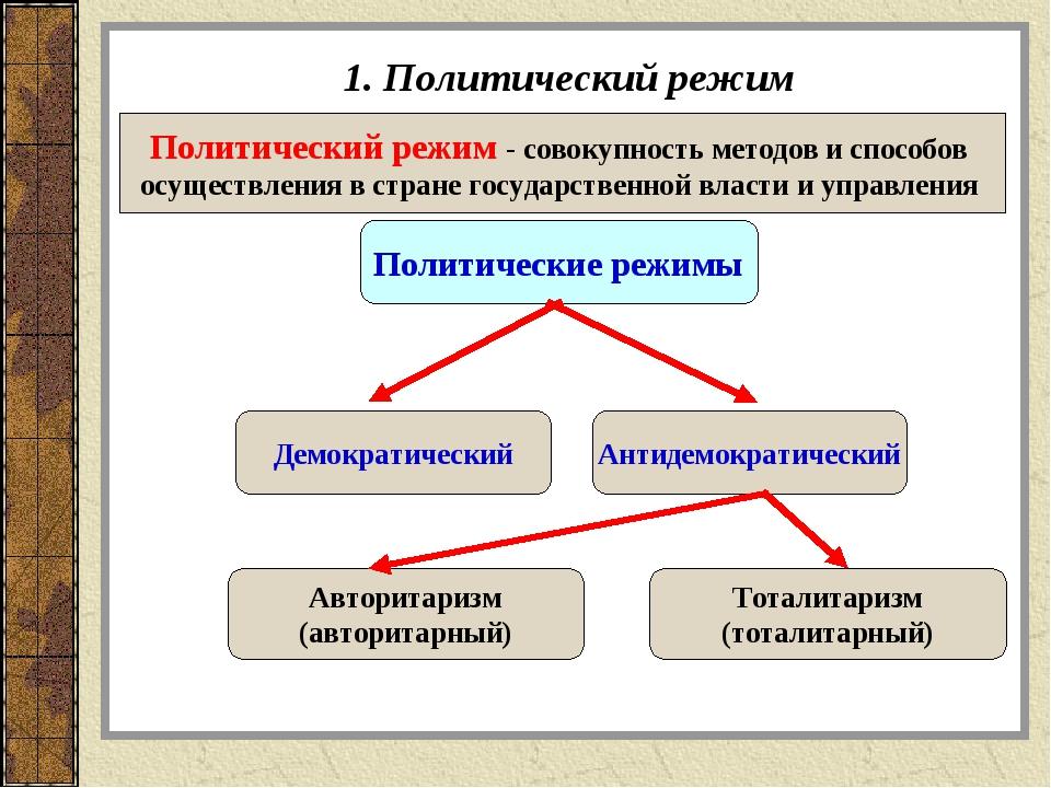 1. Политический режим Политический режим - совокупность методов и способов ос...